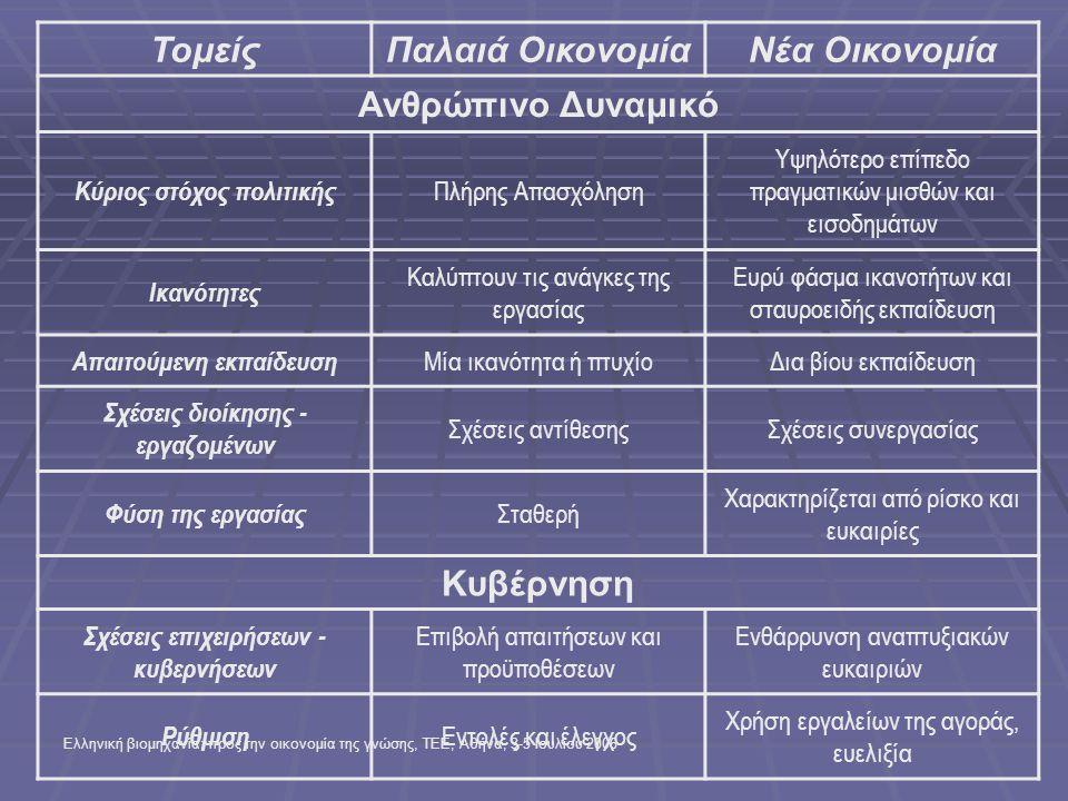 Ελληνική βιομηχανία: προς την οικονομία της γνώσης, ΤΕΕ, Αθήνα, 3-5 Ιουλίου 2006 Πίνακας 2.