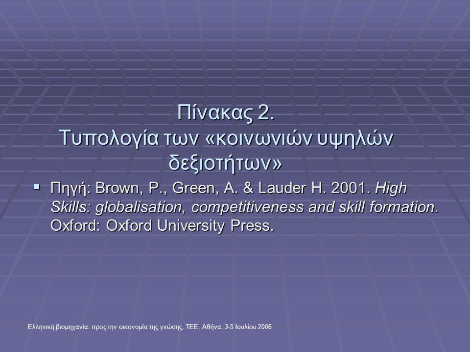 Ελληνική βιομηχανία: προς την οικονομία της γνώσης, ΤΕΕ, Αθήνα, 3-5 Ιουλίου 2006 Ελληνικός μαθητικός πληθυσμός της Τ.Ε.Ε.