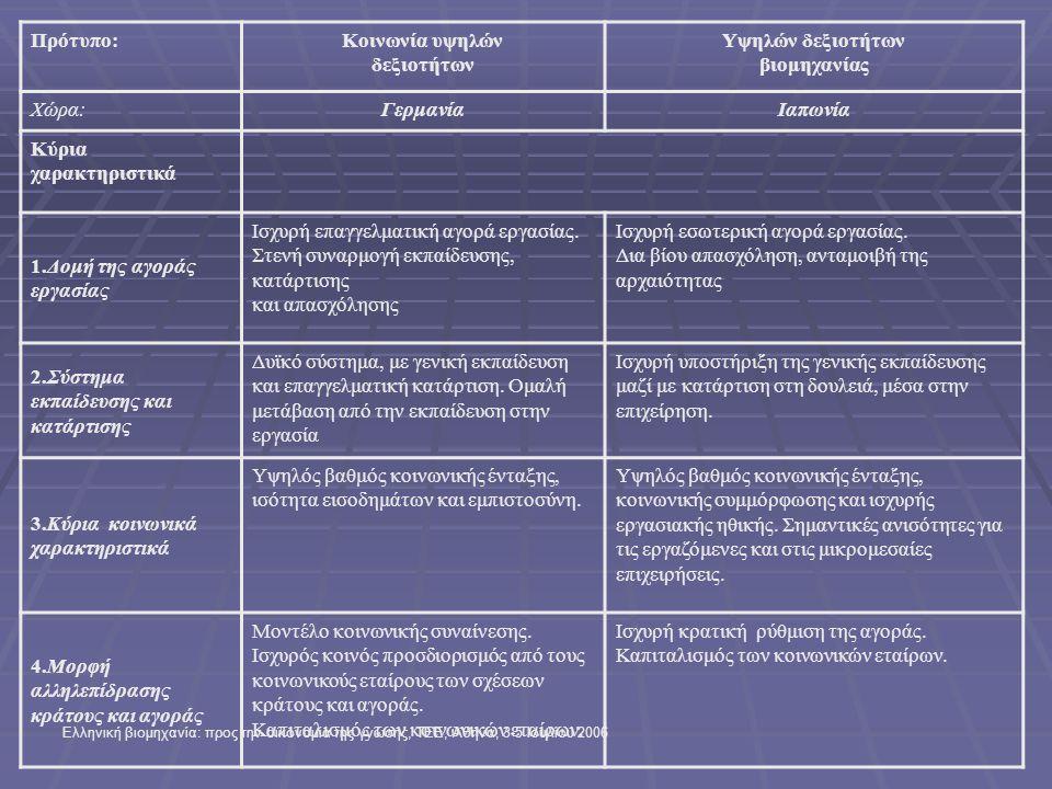 Ελληνική βιομηχανία: προς την οικονομία της γνώσης, ΤΕΕ, Αθήνα, 3-5 Ιουλίου 2006 Πρότυπο:Κοινωνία υψηλών δεξιοτήτων Υψηλών δεξιοτήτων βιομηχανίας Χώρα:ΓερμανίαΙαπωνία Κύρια χαρακτηριστικά 1.Δομή της αγοράς εργασίας Ισχυρή επαγγελματική αγορά εργασίας.