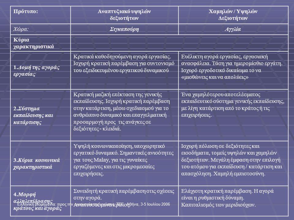 Ελληνική βιομηχανία: προς την οικονομία της γνώσης, ΤΕΕ, Αθήνα, 3-5 Ιουλίου 2006 Πρότυπο:Αναπτυξιακό υψηλών δεξιοτήτων Χαμηλών / Υψηλών Δεξιοτήτων Χώρα:ΣιγκαπούρηΑγγλία Κύρια χαρακτηριστικά 1.Δομή της αγοράς εργασίας Κρατικά καθοδηγούμενη αγορά εργασίας.