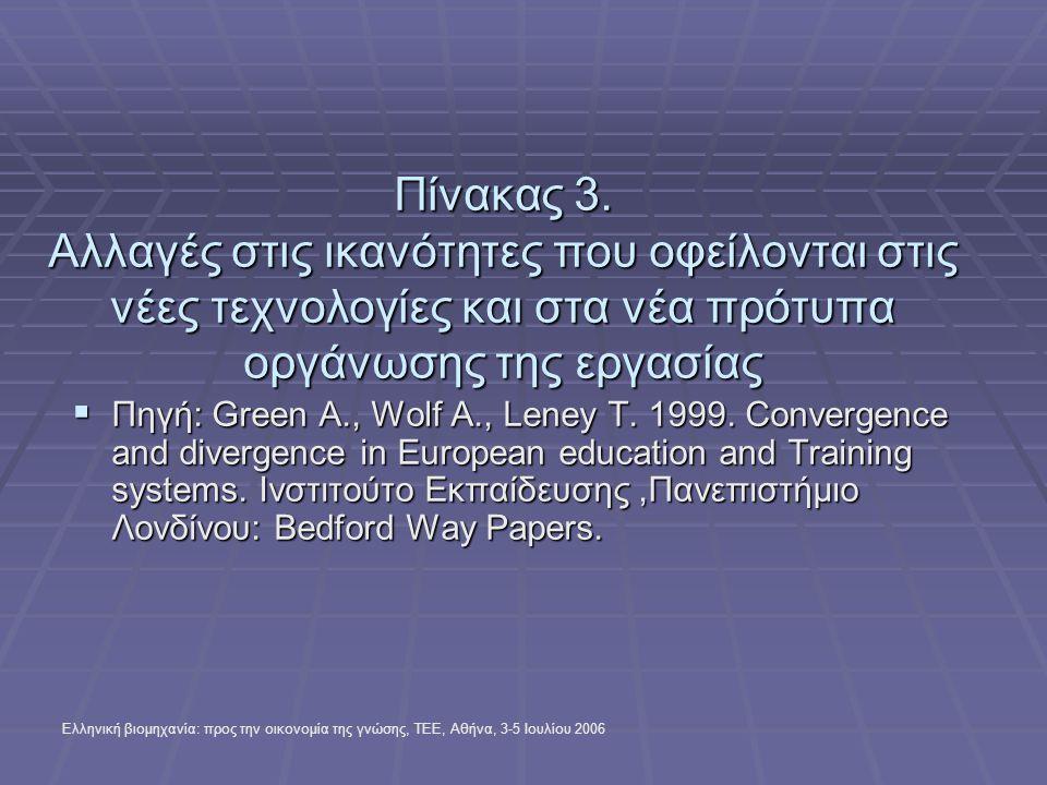 Ελληνική βιομηχανία: προς την οικονομία της γνώσης, ΤΕΕ, Αθήνα, 3-5 Ιουλίου 2006 ΠΡΟΤΑΣΕΙΣ (συνέχεια)  Να γίνεται πιστοποίηση των γνώσεων / δεξιοτήτων των αποφοίτων της Δ.Τ.Ε.Ε.