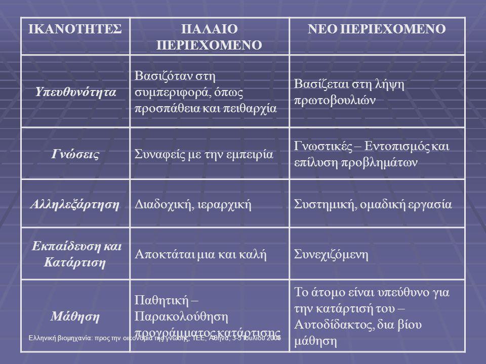 Ελληνική βιομηχανία: προς την οικονομία της γνώσης, ΤΕΕ, Αθήνα, 3-5 Ιουλίου 2006 ΙΚΑΝΟΤΗΤΕΣΠΑΛΑΙΟ ΠΕΡΙΕΧΟΜΕΝΟ ΝΕΟ ΠΕΡΙΕΧΟΜΕΝΟ Υπευθυνότητα Βασιζόταν στη συμπεριφορά, όπως προσπάθεια και πειθαρχία Βασίζεται στη λήψη πρωτοβουλιών ΓνώσειςΣυναφείς με την εμπειρία Γνωστικές – Εντοπισμός και επίλυση προβλημάτων ΑλληλεξάρτησηΔιαδοχική, ιεραρχικήΣυστημική, ομαδική εργασία Εκπαίδευση και Κατάρτιση Αποκτάται μια και καλήΣυνεχιζόμενη Μάθηση Παθητική – Παρακολούθηση προγράμματος κατάρτισης Το άτομο είναι υπεύθυνο για την κατάρτισή του – Αυτοδίδακτος, δια βίου μάθηση
