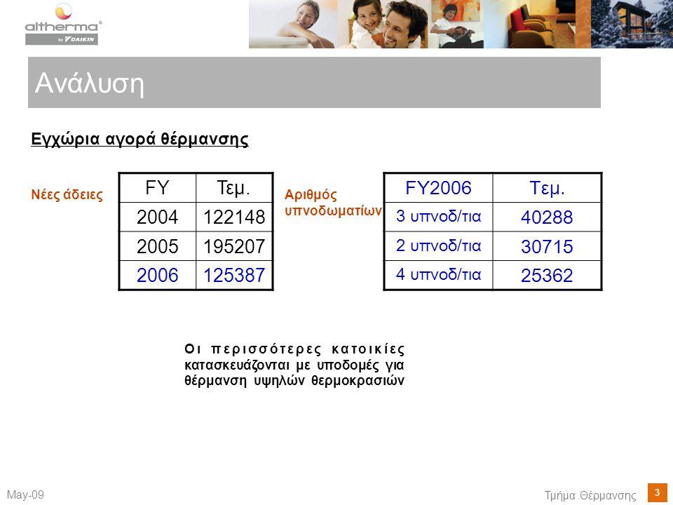3 May-09 Τμήμα Θέρμανσης Ανάλυση FYΤεμ. 2004122148 2005195207 2006125387 Εγχώρια αγορά θέρμανσης Νέες άδειες FY2006Τεμ. 3 υπνοδ/τια 40288 2 υπνοδ/τια