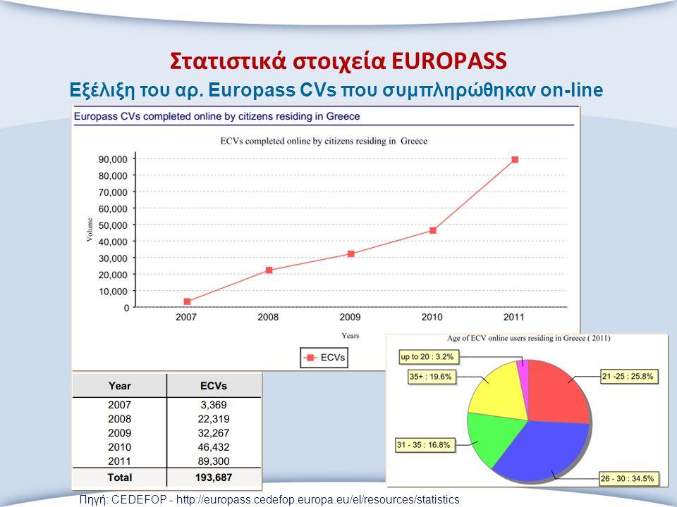 Στατιστικά στοιχεία EUROPASS Εξέλιξη του αρ. Europass CVs που συμπληρώθηκαν on-line Πηγή: CEDEFOP - http://europass.cedefop.europa.eu/el/resources/sta