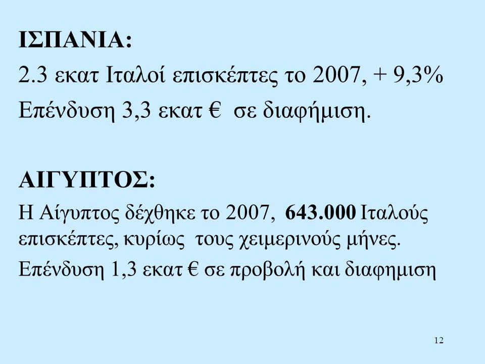 12 ΙΣΠΑΝΙΑ: 2.3 εκατ Ιταλοί επισκέπτες το 2007, + 9,3% Επένδυση 3,3 εκατ € σε διαφήμιση.