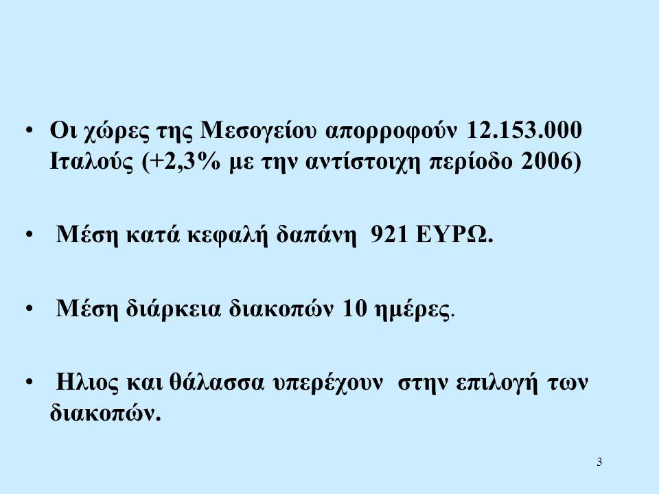 3 •Οι χώρες της Μεσογείου απορροφούν 12.153.000 Ιταλούς (+2,3% με την αντίστοιχη περίοδο 2006) • Μέση κατά κεφαλή δαπάνη 921 ΕΥΡΩ.