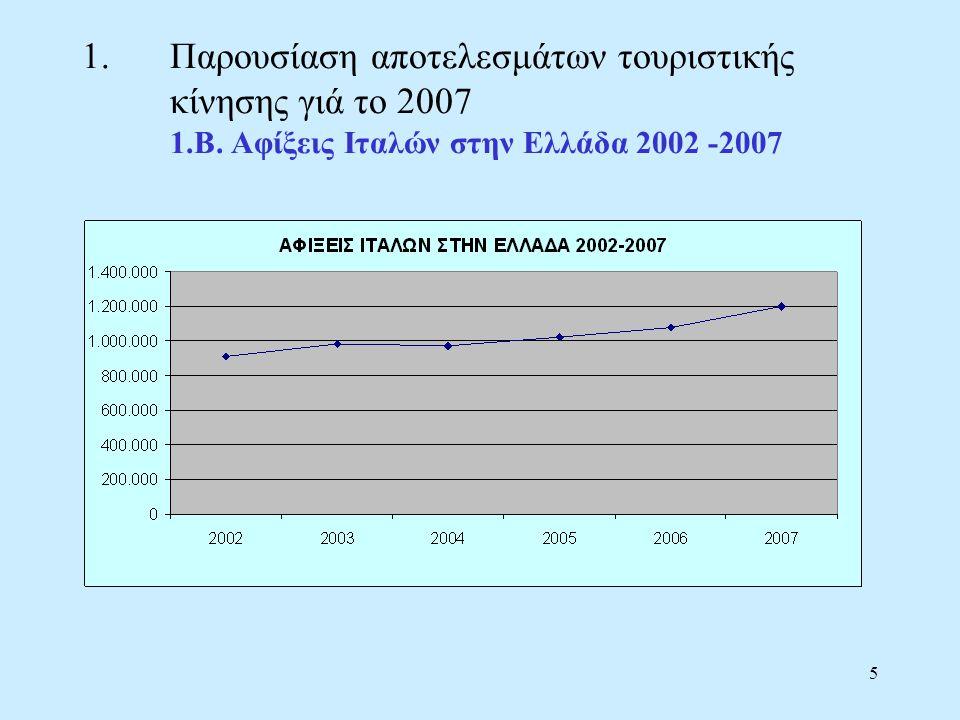 5 1.Παρουσίαση αποτελεσμάτων τουριστικής κίνησης γιά το 2007 1.Β.