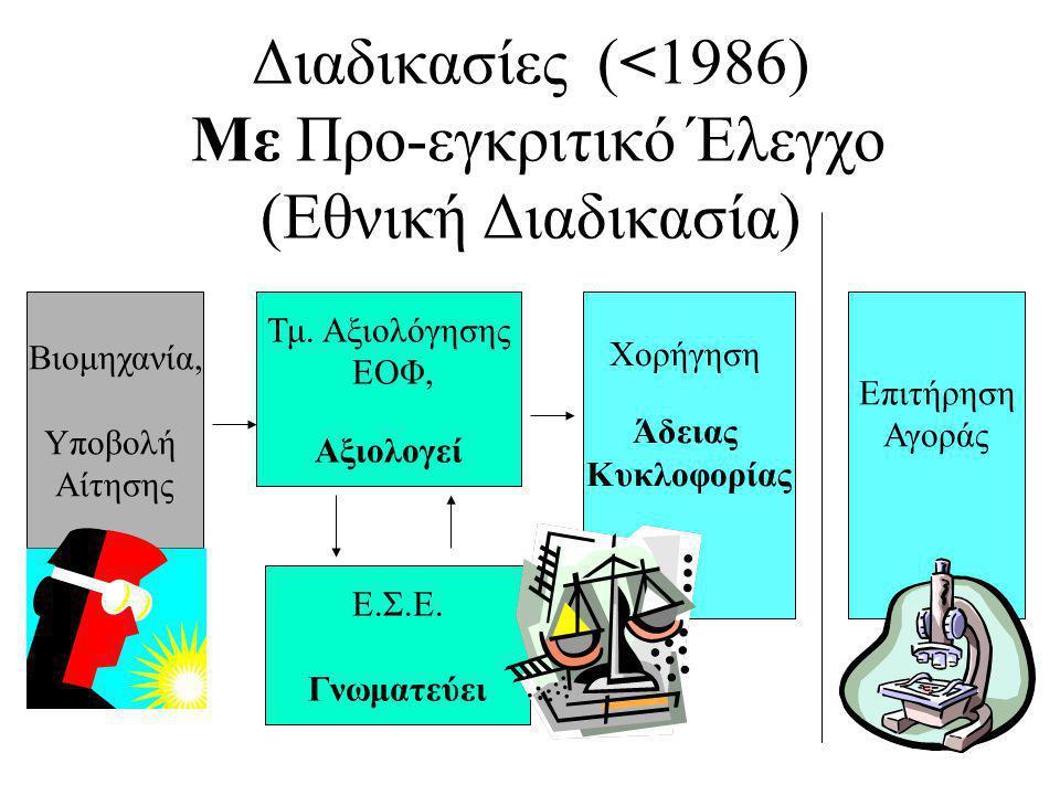 Διαδικασίες (>1986) Χωρίς Προ-εγκριτικό Έλεγχο (Κοινοτική Διαδικασία) Βιομηχανία, Αξιολογεί Βιομηχανία, Δηλώνει Κυκλοφορία στην Αρμόδια Αρχή Επιτήρηση Αγοράς Αρμόδιες Αρχές (25 ΚΜ)