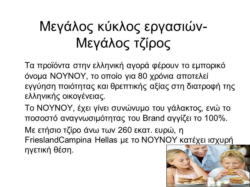 Μεγάλος κύκλος εργασιών- Μεγάλος τζίρος Τα προϊόντα στην ελληνική αγορά φέρουν το εμπορικό όνομα ΝΟΥΝΟΥ, το οποίο για 80 χρόνια αποτελεί εγγύηση ποιότ
