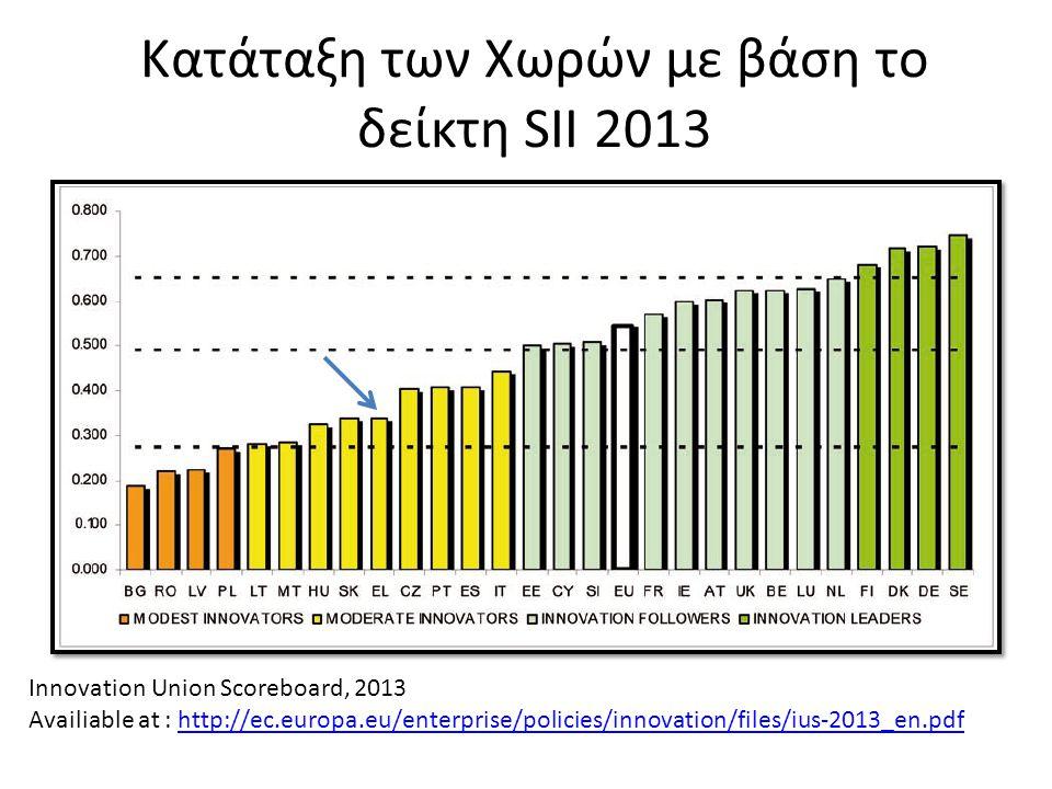 Κατάταξη των Χωρών με βάση το δείκτη SII 2013 • κλλλλκξξκξξ Innovation Union Scoreboard, 2013 Availiable at : http://ec.europa.eu/enterprise/policies/