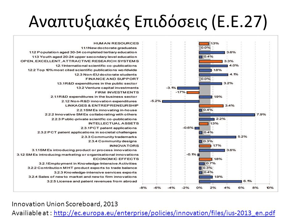 Αναπτυξιακές Επιδόσεις (Ε.Ε.27) Innovation Union Scoreboard, 2013 Availiable at : http://ec.europa.eu/enterprise/policies/innovation/files/ius-2013_en.pdfhttp://ec.europa.eu/enterprise/policies/innovation/files/ius-2013_en.pdf