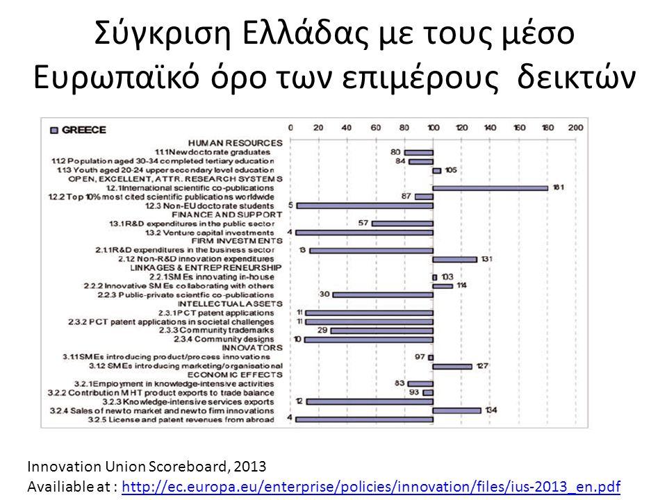 Σύγκριση Ελλάδας με τους μέσο Ευρωπαϊκό όρο των επιμέρους δεικτών Innovation Union Scoreboard, 2013 Availiable at : http://ec.europa.eu/enterprise/pol