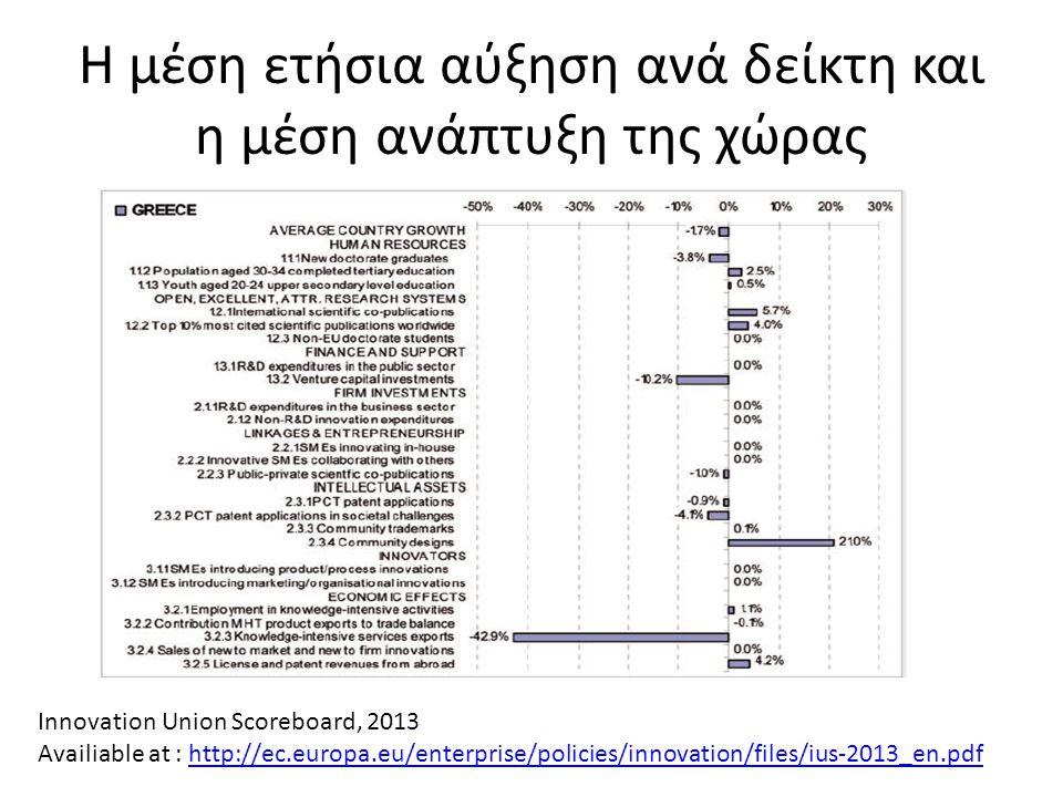 Η μέση ετήσια αύξηση ανά δείκτη και η μέση ανάπτυξη της χώρας Innovation Union Scoreboard, 2013 Availiable at : http://ec.europa.eu/enterprise/policie