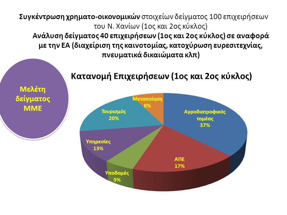 Συγκέντρωση χρηματο-οικονομικών στοιχείων δείγματος 100 επιχειρήσεων του Ν.