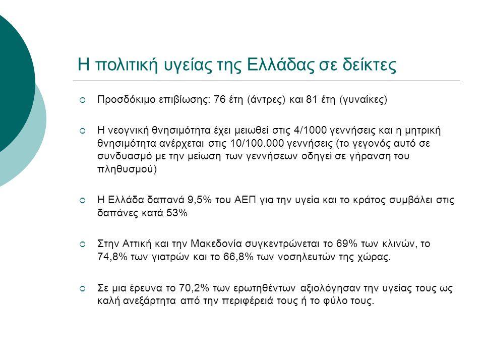 Η πολιτική υγείας της Ελλάδας σε δείκτες  Προσδόκιμο επιβίωσης: 76 έτη (άντρες) και 81 έτη (γυναίκες)  Η νεογνική θνησιμότητα έχει μειωθεί στις 4/10
