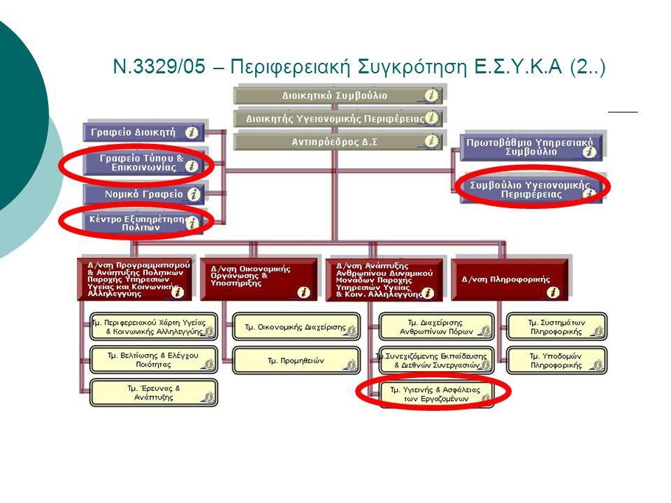 Ν.3329/05 – Περιφερειακή Συγκρότηση Ε.Σ.Υ.Κ.Α (2..) Οργανόγραμμα ΔΥΠΕ