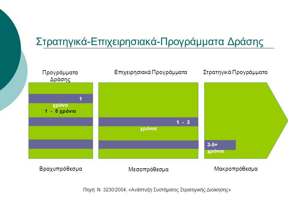 1 - 3 χρόνια 1 χρόνο 1 - 5 χρόνια 3-5+ χρόνια Προγράμματα Δράσης Επιχειρησιακά ΠρογράμματαΣτρατηγικά Προγράμματα Βραχυπρόθεσμα Μεσοπρόθεσμα Μακροπρόθε