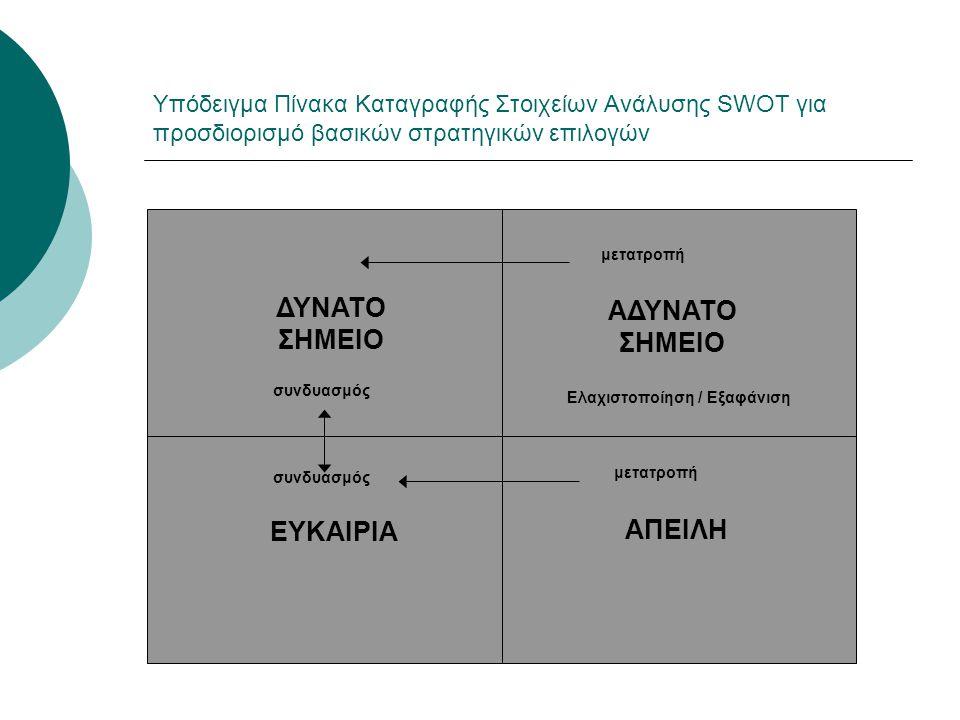 Υπόδειγμα Πίνακα Καταγραφής Στοιχείων Ανάλυσης SWOT για προσδιορισμό βασικών στρατηγικών επιλογών ΔΥΝΑΤΟ ΣΗΜΕΙΟ ΑΔΥΝΑΤΟ ΣΗΜΕΙΟ ΕΥΚΑΙΡΙΑ ΑΠΕΙΛΗ μετατρο