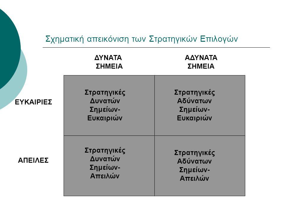 Σχηματική απεικόνιση των Στρατηγικών Επιλογών Στρατηγικές Δυνατών Σημείων- Ευκαιριών Στρατηγικές Αδύνατων Σημείων- Ευκαιριών Στρατηγικές Αδύνατων Σημε