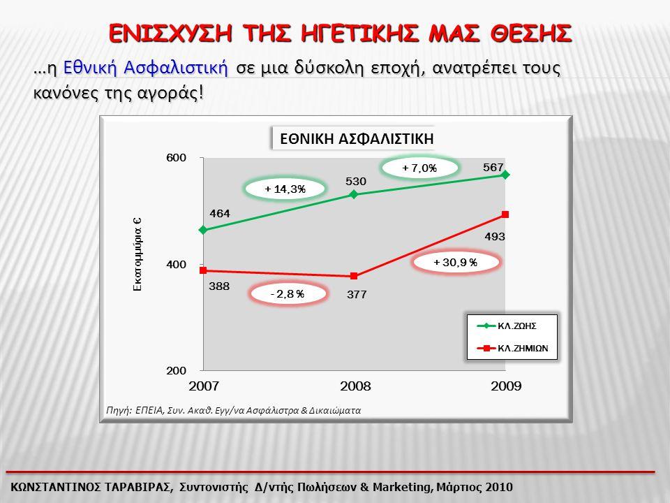 ΚΩΝΣΤΑΝΤΙΝΟΣ ΤΑΡΑΒΙΡΑΣ, Συντονιστής Δ/ντής Πωλήσεων & Marketing, Μάρτιος 2010 ΜΕΤΑΒΟΛΕΣ ΠΑΡΑΓΩΓΗΣ 2008 - 2009