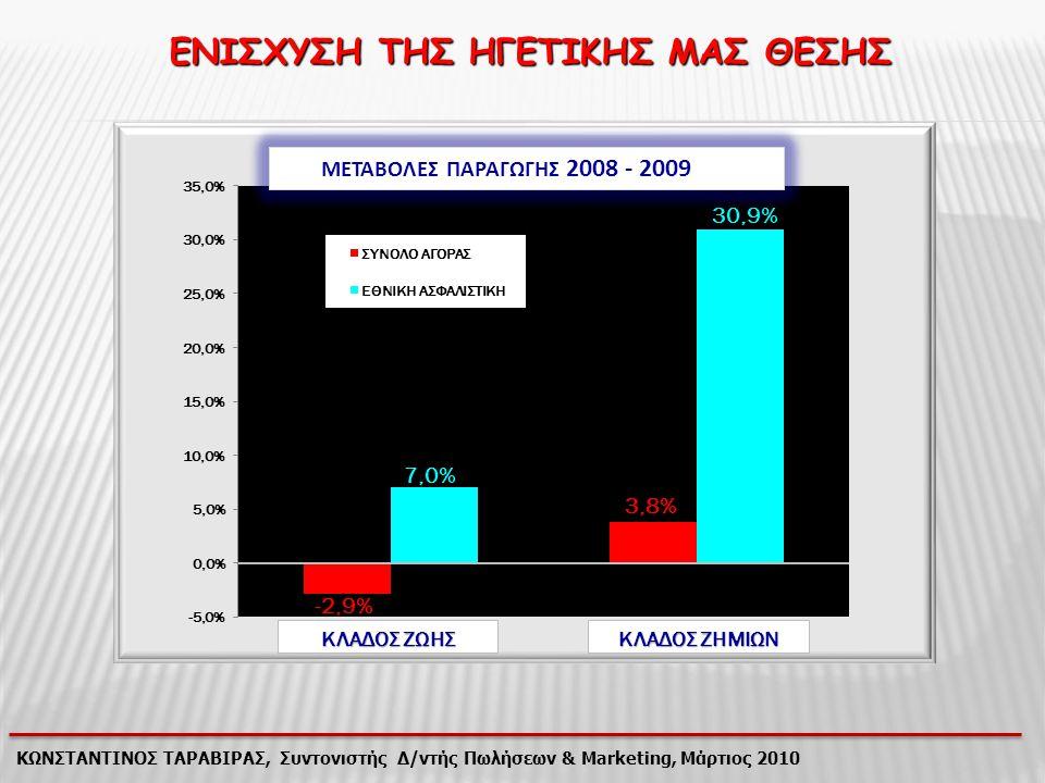 ΚΩΝΣΤΑΝΤΙΝΟΣ ΤΑΡΑΒΙΡΑΣ, Συντονιστής Δ/ντής Πωλήσεων & Marketing, Μάρτιος 2010 ΚΛΑΔΟΣ ΖΩΗΣ EFG Eurolife Alico Interamerican ING Εθνική 23,423,4 12,312,3 12,1 11,8 10,9 Μερίδιο αγοράς 2009 Κατακτήσαμε την 1 η Θέση πετυχαίνοντας μερίδιο 23,4%, έχοντας αύξηση 5 ποσοστ.μονάδες σε σχέση με το μερίδιο του 2007.