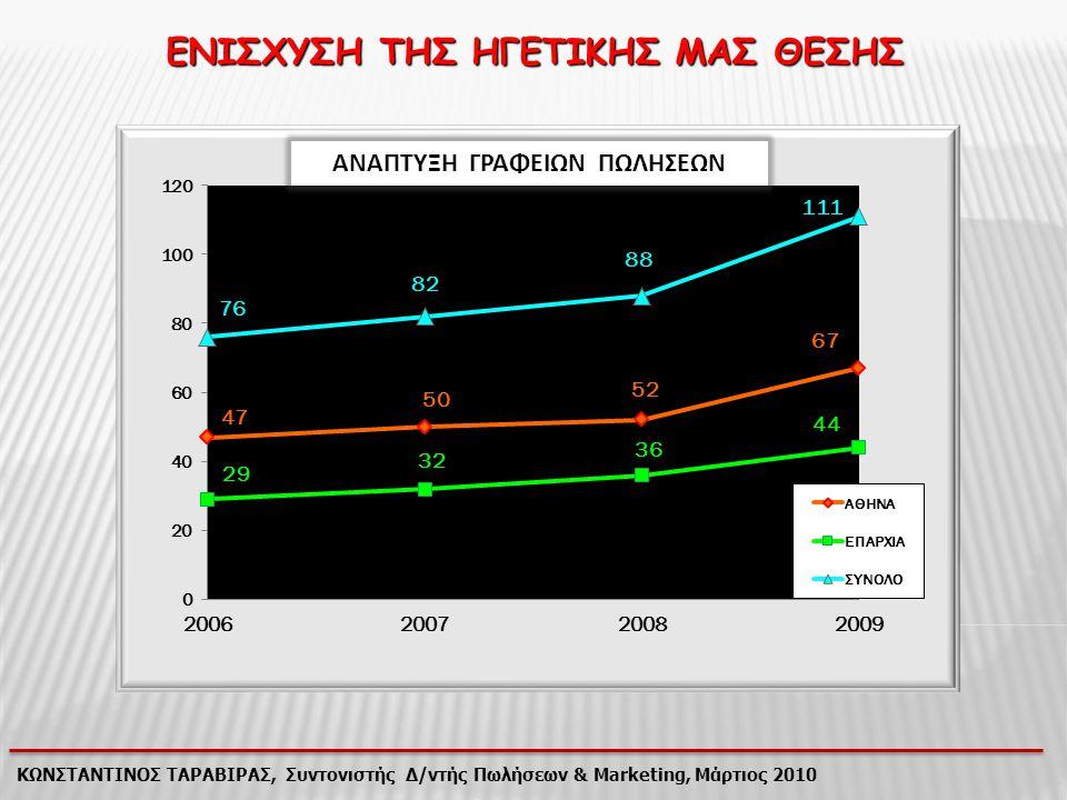 ΤΙ ΕΙΝΑΙ Η ΑΠΟΤΕΛΕΣΜΑΤΙΚΗ ΠΩΛΗΣΗ; Η αγορά όλων των Προϊόντων που χρειάζεται ο Πελάτης πραγματικά τη στιγμή που τα χρειάζεται ΚΩΝΣΤΑΝΤΙΝΟΣ ΤΑΡΑΒΙΡΑΣ, Συντονιστής Δ/ντής Πωλήσεων & Marketing, Μάρτιος 2010 Η αίσθηση ασφάλειας του Πελάτη ότι θα είμαστε πάντα δίπλα του για την υποστήριξή του Η ικανότητα δικτύωσης του Ασφαλιστή μέσα από το περιβάλλον του Ικανοποιημένου - «Ενθουσιασμένου» Πελάτη Η δημιουργία αντίληψης στον Πελάτη ότι αγοράζοντας τα Προϊόντα κάνει αυτό που πρέπει για το δικό του όφελος