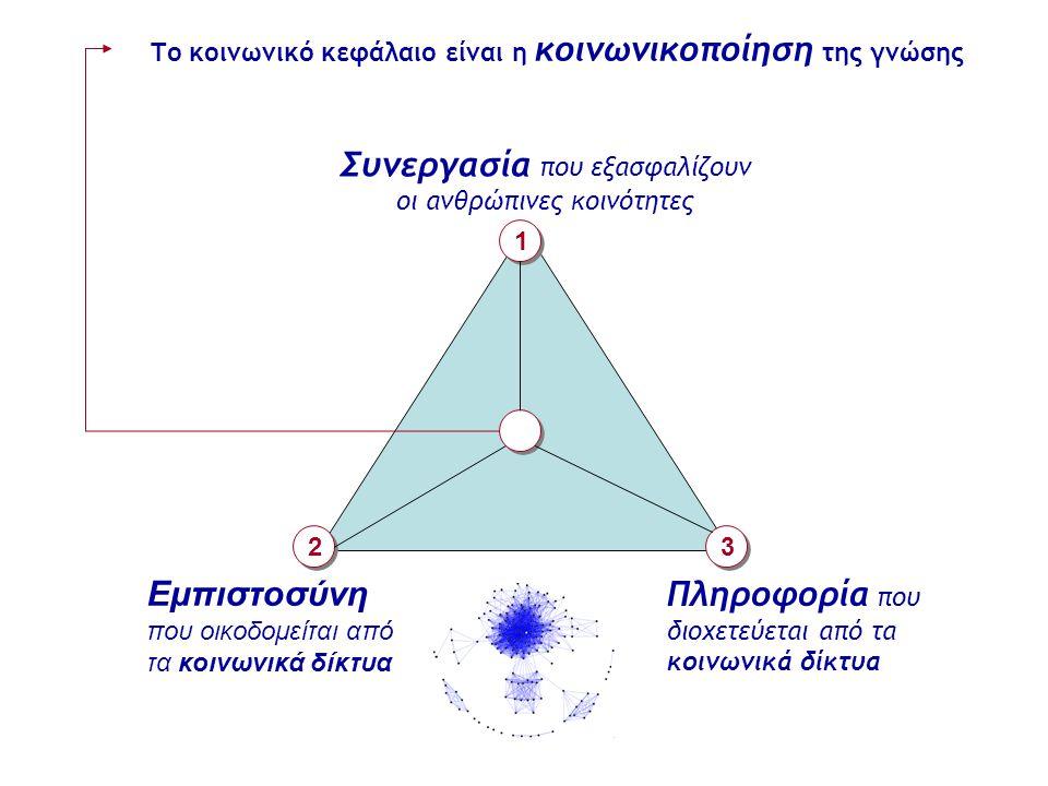 Το κοινωνικό κεφάλαιο είναι η κοινωνικοποίηση της γνώσης Συνεργασία που εξασφαλίζουν οι ανθρώπινες κοινότητες Εμπιστοσύνη που οικοδομείται από τα κοιν