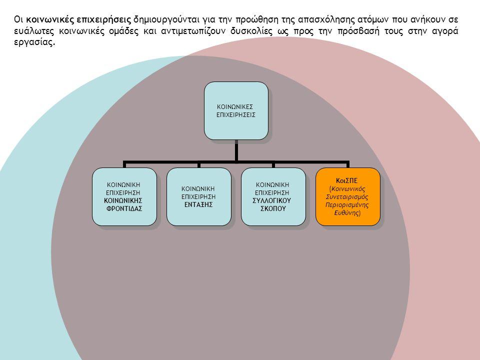Κοινωνικές επιχειρήσεις Οι κοινωνικές επιχειρήσεις δημιουργούνται για την προώθηση της απασχόλησης ατόμων που ανήκουν σε ευάλωτες κοινωνικές ομάδες κα