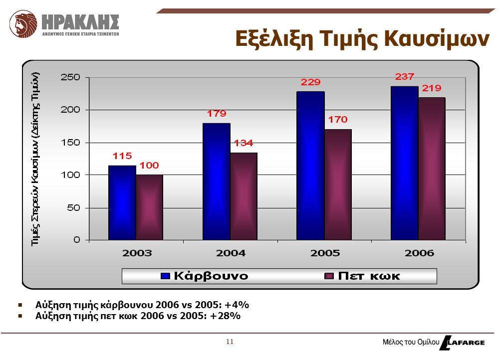 11 Εξέλιξη Τιμής Καυσίμων  Αύξηση τιμής κάρβουνου 2006 vs 2005: +4%  Αύξηση τιμής πετ κωκ 2006 vs 2005: +28%