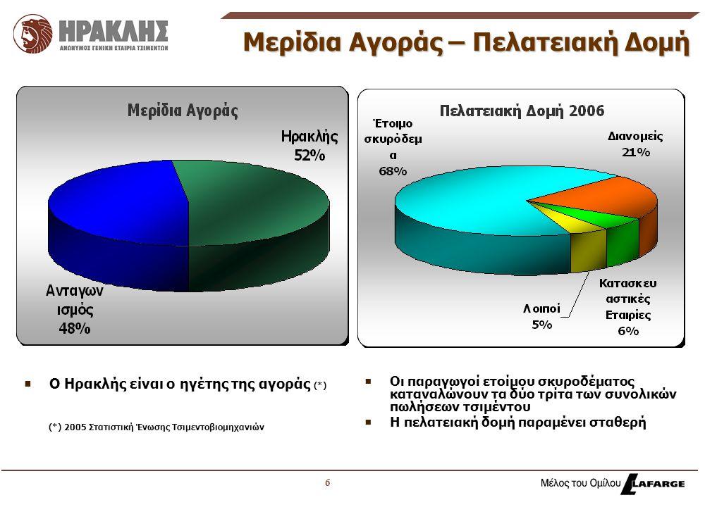 6 Μερίδια Αγοράς – Πελατειακή Δομή  Ο Ηρακλής είναι ο ηγέτης της αγοράς (*) (*) 2005 Στατιστική Ένωσης Τσιμεντοβιομηχανιών  Οι παραγωγοί ετοίμου σκυροδέματος καταναλώνουν τα δύο τρίτα των συνολικών πωλήσεων τσιμέντου  Η πελατειακή δομή παραμένει σταθερή