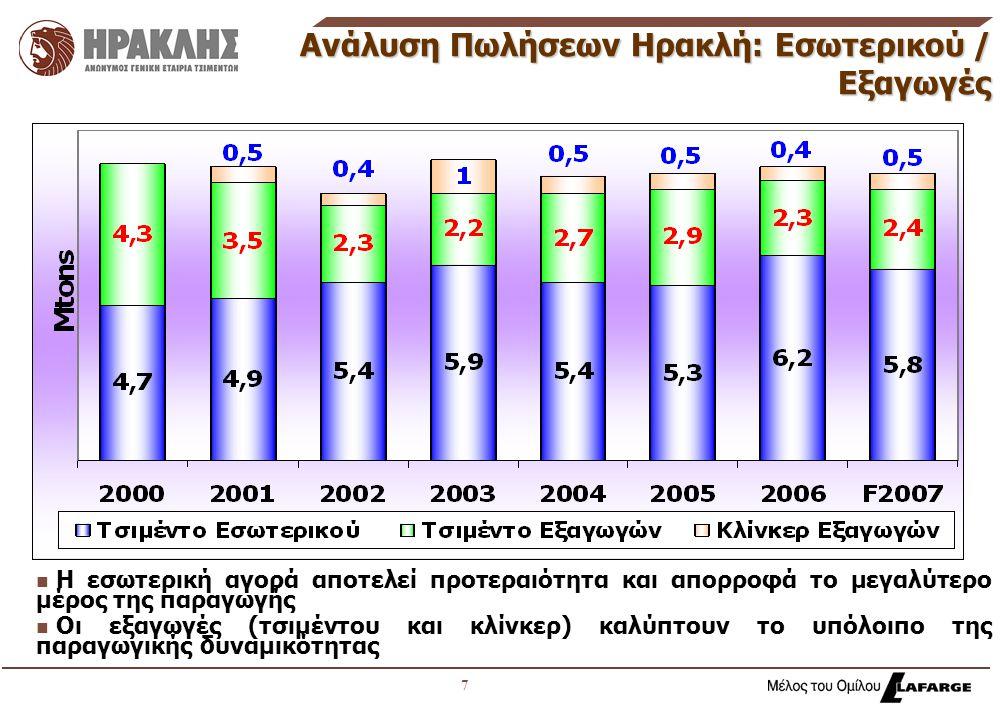 7 Ανάλυση Πωλήσεων Ηρακλή: Εσωτερικού / Εξαγωγές n n Η εσωτερική αγορά αποτελεί προτεραιότητα και απορροφά το μεγαλύτερο μέρος της παραγωγής n n Οι εξαγωγές (τσιμέντου και κλίνκερ) καλύπτουν το υπόλοιπο της παραγωγικής δυναμικότητας