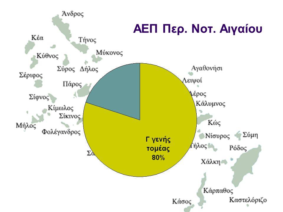 ΥΠΟΕΡΓΟ 8 : ΑΝΑΔΕΙΞΗ ΤΗΣ ΓΑΣΤΡΟΝΟΜΙΑΣ ΚΑΙ ΤΗΣ ΑΙΓΑΙΑΚΗΣ ΚΟΥΖΙΝΑΣ ( AEGEAN CUISINE ) ΣΤΑ ΔΩΔΕΚΑΝΗΣΑ  Πιστοποίηση δωδεκανησιακών επιχειρήσεων με βάση το πρότυπο Aegean Cuisine  Διεξαγωγή ημερίδων για την προβολή του Δικτύου Aegean Cuisine- και της τοπικής Γαστρονομίας  Διαφημιστικές καταχωρήσεις – Ενίσχυση δράσεων προβολής της τοπικής γαστρονομίας  Συμμετοχή σε εκθέσεις γαστρονομίας ( εγχώριες και διεθνείς)  Επαφές / Φιλοξενία opinion leaders για την προώθηση του γαστρονομικού τουρισμού  Συμμετοχή στο Aegean Cuisine- Fun Club  Συμμετοχή στο Ετήσιο Διήμερο Συνέδριο Αιγαιοπελαγίτικης Οινο-Γαστρονομίας