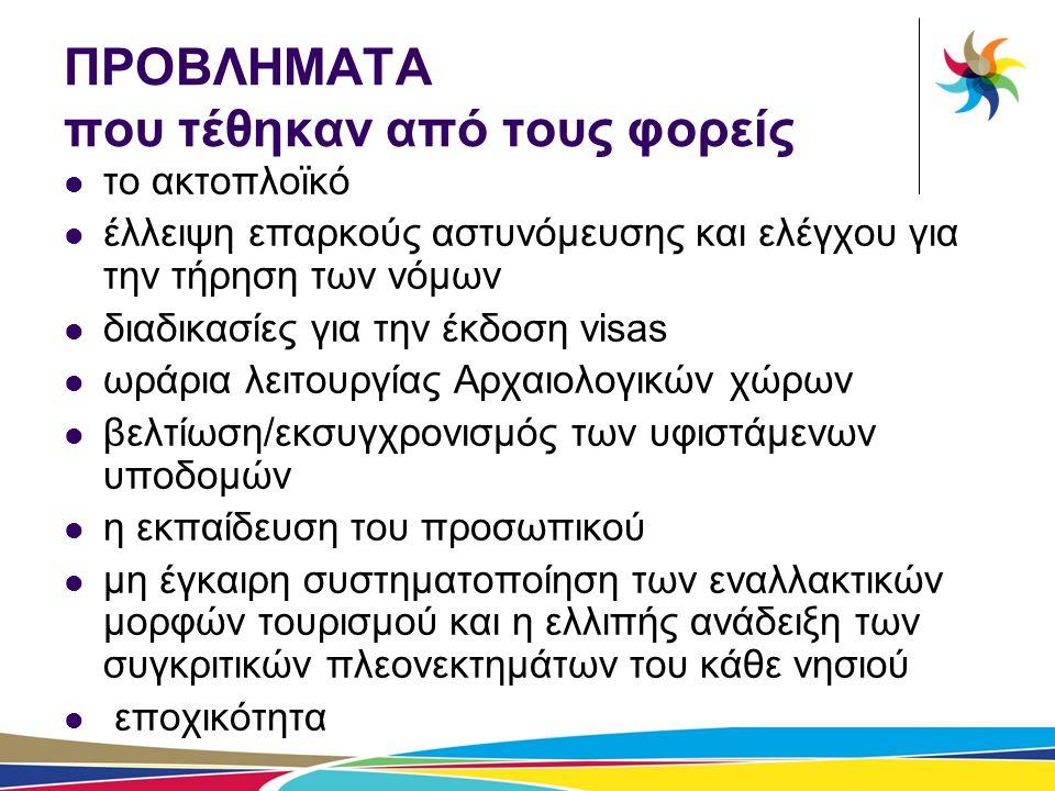 ΔΡΑΣΗ 1.2: Δημόσιες σχέσεις και προωθητικές ενέργειες προβολής του προορισμού  Ενέργειες δηµοσιότητας  Καταχωρήσεις σε ΜΜΕ  Αναπαραγωγή Έντυπου Υλικού  Σύσταση Συμβουλίου Τουρισμού Ν.Αιγαίου  Συνεργασία µε Δήµους, τουριστικούς φορείς, κ.α  Ημερίδες, workshops