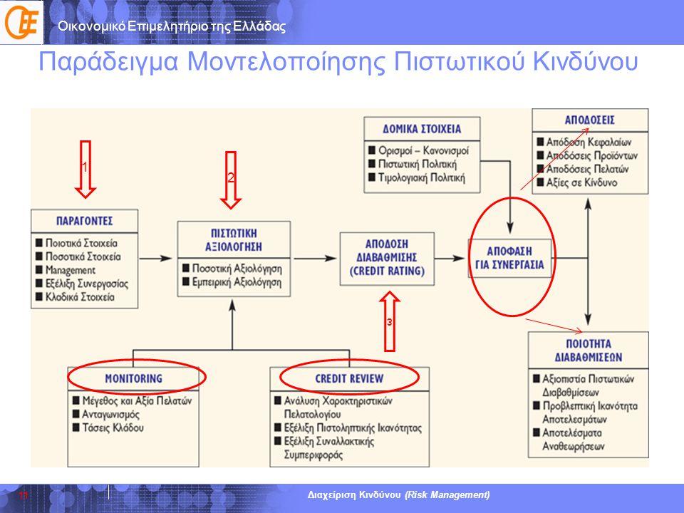 Οικονομικό Επιμελητήριο της Ελλάδας Διαχείριση Κινδύνου (Risk Management) Παράδειγμα Μοντελοποίησης Πιστωτικού Κινδύνου 11 1 2 ε