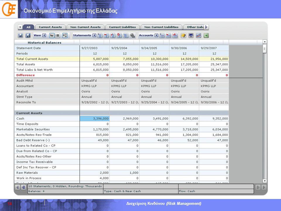 Οικονομικό Επιμελητήριο της Ελλάδας Διαχείριση Κινδύνου (Risk Management) 14