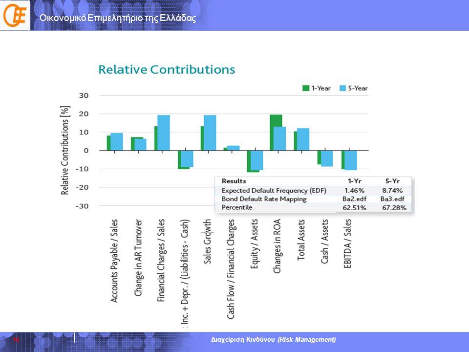 Οικονομικό Επιμελητήριο της Ελλάδας Διαχείριση Κινδύνου (Risk Management) 16