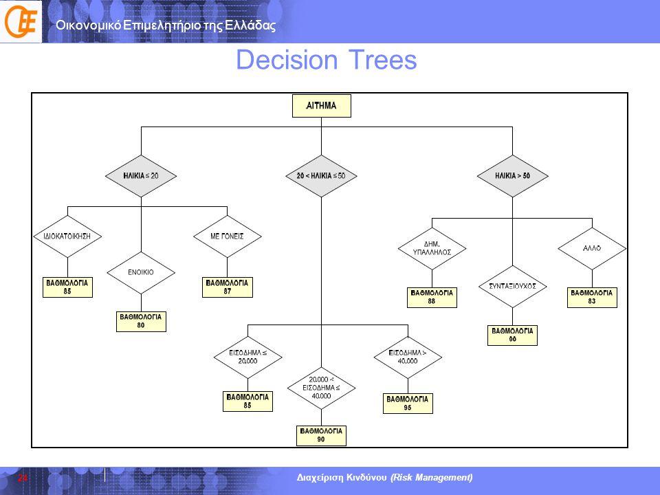 Οικονομικό Επιμελητήριο της Ελλάδας Διαχείριση Κινδύνου (Risk Management) Decision Trees 24