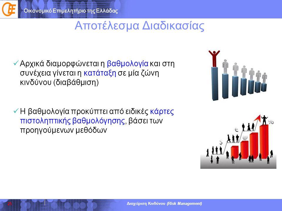 Οικονομικό Επιμελητήριο της Ελλάδας Διαχείριση Κινδύνου (Risk Management) Αποτέλεσμα Διαδικασίας  Αρχικά διαμορφώνεται η βαθμολογία και στη συνέχεια