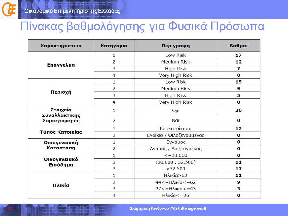 Οικονομικό Επιμελητήριο της Ελλάδας Διαχείριση Κινδύνου (Risk Management) Πίνακας βαθμολόγησης για Φυσικά Πρόσωπα 26