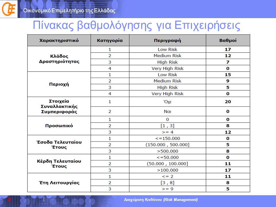 Οικονομικό Επιμελητήριο της Ελλάδας Διαχείριση Κινδύνου (Risk Management) Πίνακας βαθμολόγησης για Επιχειρήσεις 27