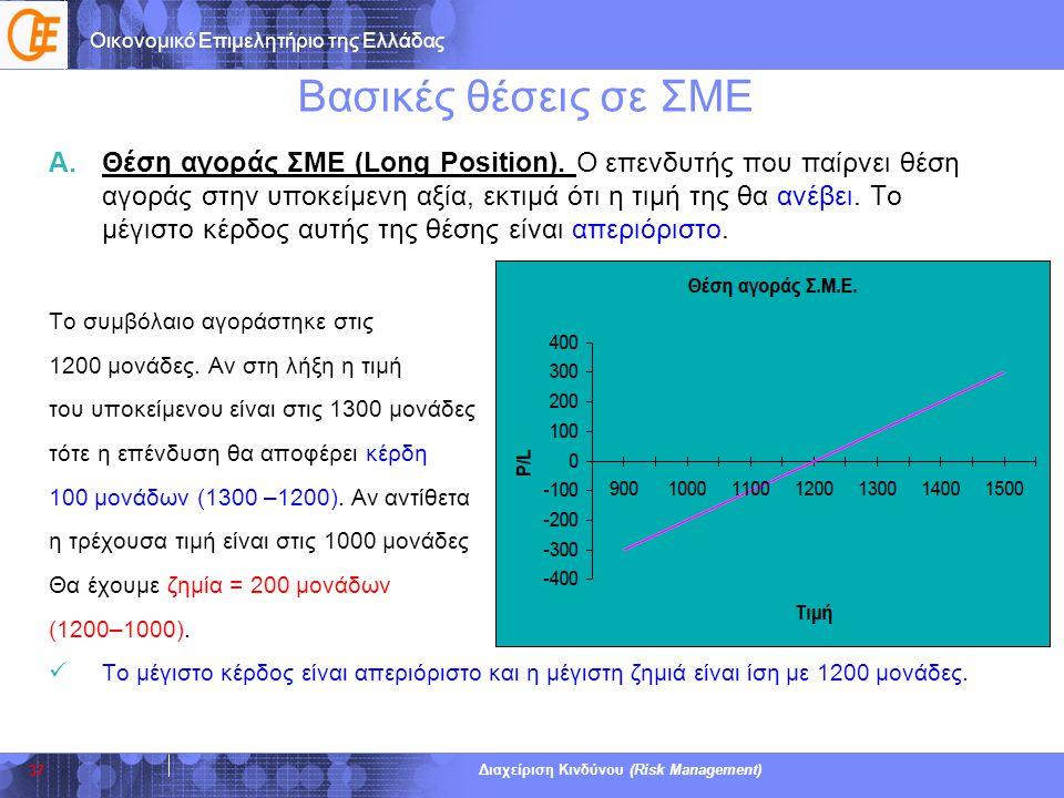 Οικονομικό Επιμελητήριο της Ελλάδας Διαχείριση Κινδύνου (Risk Management) Βασικές θέσεις σε ΣΜΕ A.Θέση αγοράς ΣΜΕ (Long Position). Ο επενδυτής που παί