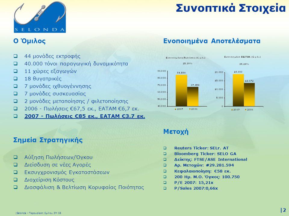 |Selonda - Παρουσίαση Ομίλου 3Μ 08 |3|3 Πρόσφατες Επεκτατικές Κινήσεις •Είσοδος στο Επώνυμο Φρέσκο Ψάρι (παγκόσμια 1η) •Απόκτηση του 46% της Fjord Marin Turkey •Απόκτηση του 35% της Αστραία •Απόκτηση του 41% της Περσεύς •Συγχώνευση των Κορωνίς, Λέσβου και Στεφάνου στην Interfish •Ολοκλήρωση της νέας μονάδας φιλετοποίσης •Ολοκλήρωση της νέας μονάδας λαυρακιού στην Ουαλία 2007 •Απόκτηση του 100% των Ιχθυοτροφείων Εχινάδες ΑΕ •Απόκτηση του 65% των Ιχθυοτροφείων Κούμαρος ΑΕ •Α.Μ.Κ.
