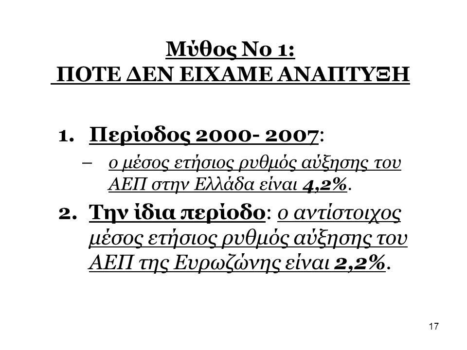 17 Μύθος Νο 1: ΠΟΤΕ ΔΕΝ ΕΙΧΑΜΕ ΑΝΑΠΤΥΞΗ 1.Περίοδος 2000- 2007: –ο μέσος ετήσιος ρυθμός αύξησης του ΑΕΠ στην Ελλάδα είναι 4,2%. 2.Την ίδια περίοδο: ο α