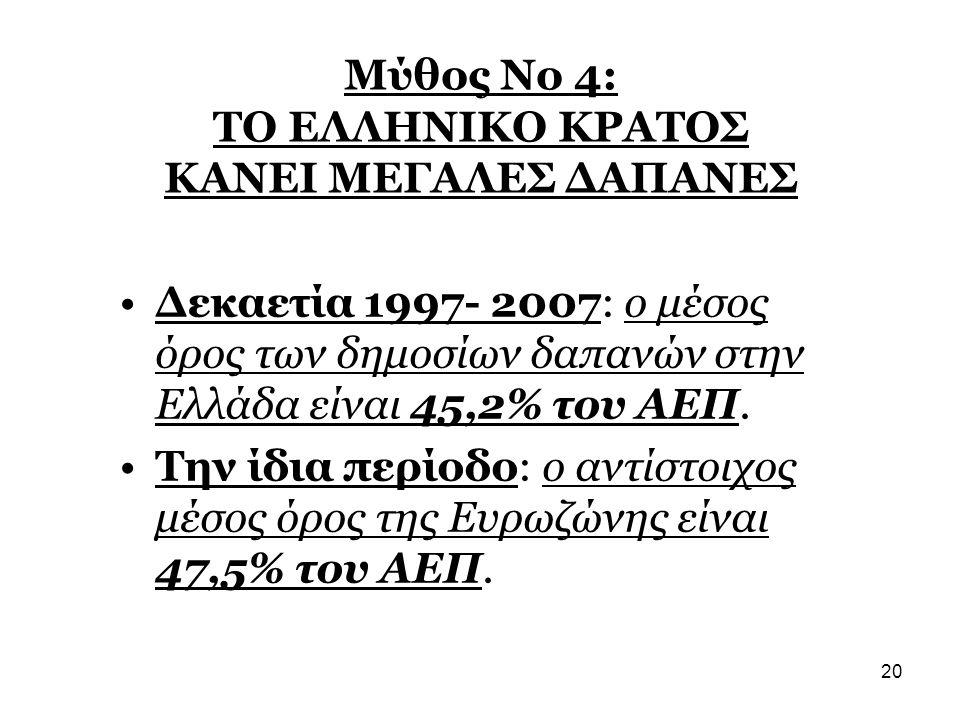 20 Μύθος Νο 4: ΤΟ ΕΛΛΗΝΙΚΟ ΚΡΑΤΟΣ ΚΑΝΕΙ ΜΕΓΑΛΕΣ ΔΑΠΑΝΕΣ •Δεκαετία 1997- 2007: ο μέσος όρος των δημοσίων δαπανών στην Ελλάδα είναι 45,2% του ΑΕΠ. •Την