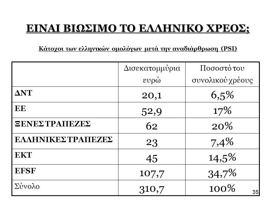 35 ΕΙΝΑΙ ΒΙΩΣΙΜΟ ΤΟ ΕΛΛΗΝΙΚΟ ΧΡΕΟΣ; ΕΙΝΑΙ ΒΙΩΣΙΜΟ ΤΟ ΕΛΛΗΝΙΚΟ ΧΡΕΟΣ; Κάτοχοι των ελληνικών ομολόγων μετά την αναδιάρθρωση (PSI) Δισεκατομμύρια ευρώ Πο