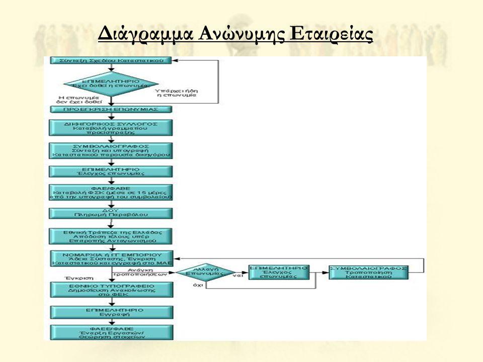 Διάγραμμα Ανώνυμης Εταιρείας