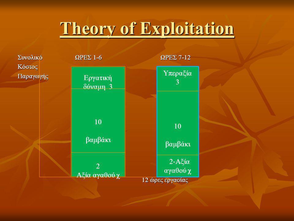 Theory of Exploitation Συνολικό ΩΡΕΣ 1-6 ΩΡΕΣ 7-12 ΚόστοςΠαραγωγής 12 ώρες εργασίας 12 ώρες εργασίας Εργατική δύναμη 3 10 βαμβάκι 2 Αξία αγαθού χ Υπεραξία 3 10 βαμβάκι 2-Αξία αγαθού χ