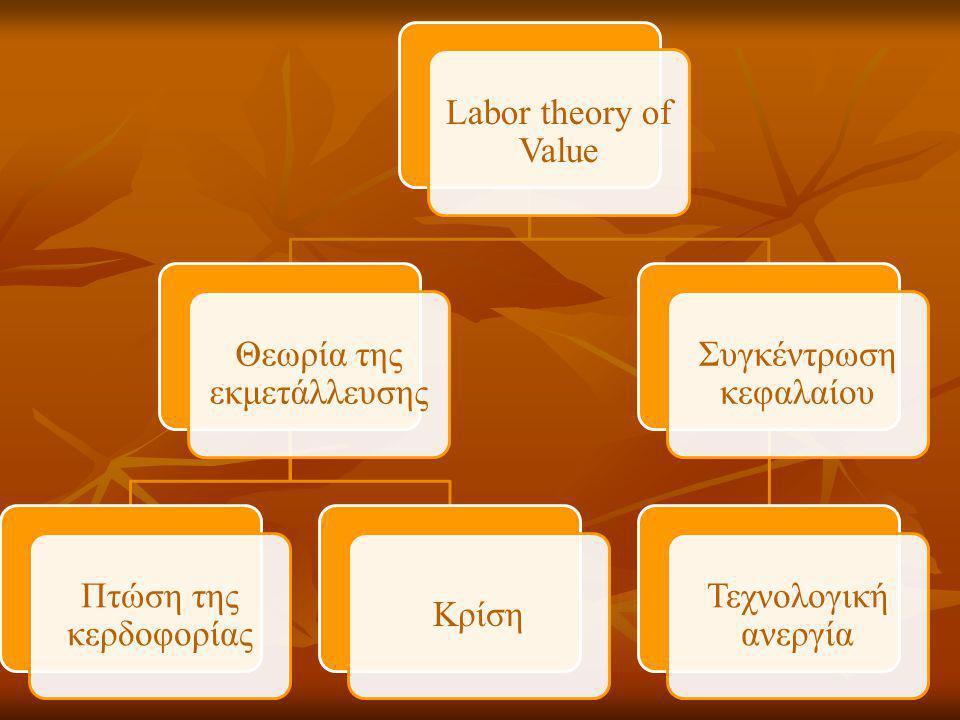 Labor theory of Value Θεωρία της εκμετάλλευσης Πτώση της κερδοφορίας Κρίση Συγκέντρωση κεφαλαίου Τεχνολογική ανεργία