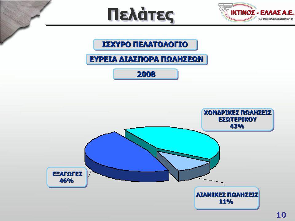 10 ΠελάτεςΠελάτες ΙΣΧΥΡΟ ΠΕΛΑΤΟΛΟΓΙΟ ΕΥΡΕΙΑ ΔΙΑΣΠΟΡΑ ΠΩΛΗΣΕΩΝ 2008 2008 ΧΟΝΔΡΙΚΕΣ ΠΩΛΗΣΕΙΣ ΕΣΩΤΕΡΙΚΟΥ43% ΕΣΩΤΕΡΙΚΟΥ43% ΛΙΑΝΙΚΕΣ ΠΩΛΗΣΕΙΣ ΛΙΑΝΙΚΕΣ ΠΩΛΗ
