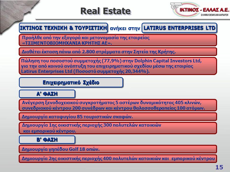 15 Real Estate Επιχειρηματικό Σχέδιο ΙΚΤΙΝΟΣ ΤΕΧΝΙΚΗ & ΤΟΥΡΙΣΤΙΚΗ Προήλθε από την εξαγορά και μετονομασία της εταιρείας «ΤΣΙΜΕΝΤΟΒΙΟΜΗΧΑΝΙΑ ΚΡΗΤΗΣ ΑΕ»